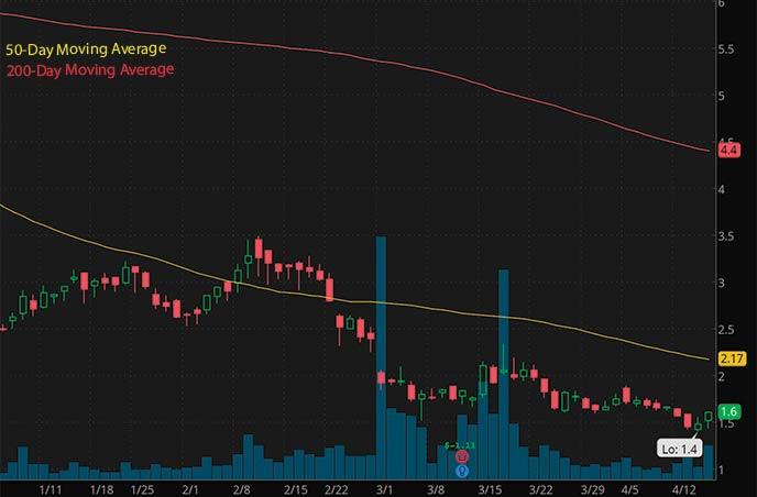 best penny stocks to buy watch Nabriva Therapeutics NBRV stock chart