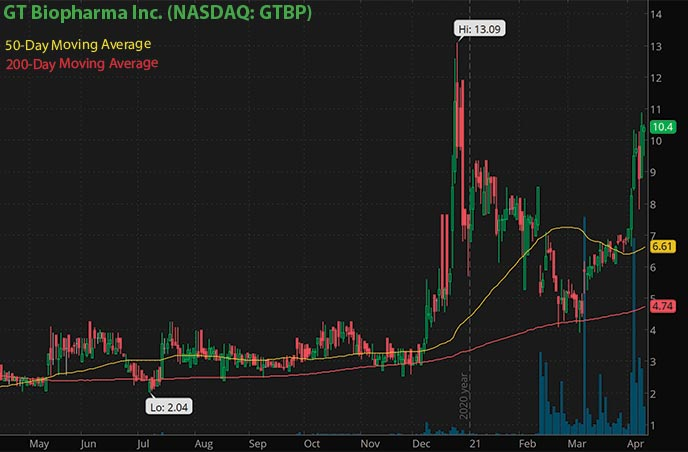best penny stocks to watch right now GT Biopharma Inc. GTBP stock chart