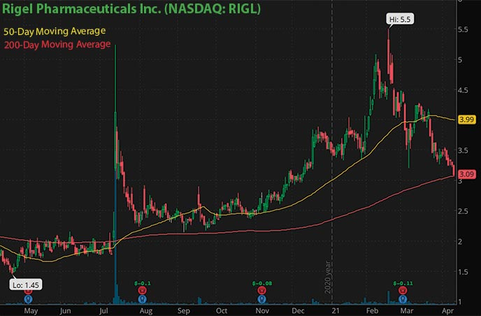 best penny stocks to watch right now Rigel Pharmaceuticals Inc. RIGL stock chart