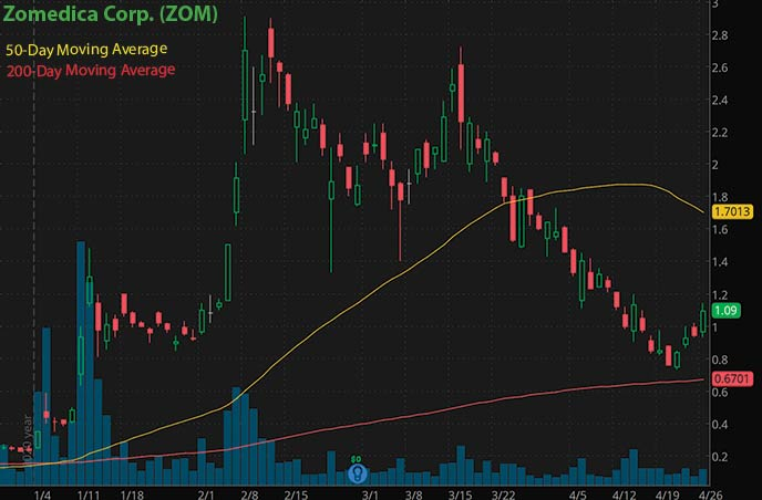 best penny stocks to watch right now Zomedica Corp. ZOM stock chart
