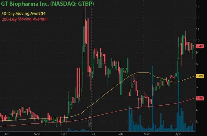 biotech penny stocks to watch right now GT Biopharma Inc. GTBP stock chart