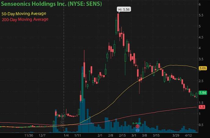 biotech penny stocks to watch right now Senseonics Hodlings Inc. SENS stock chart