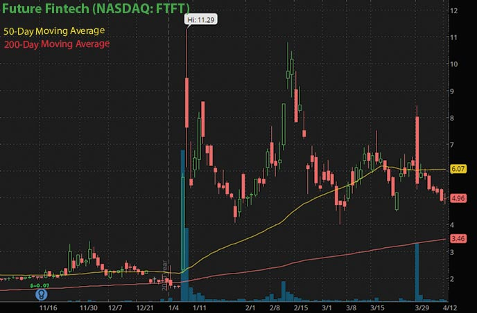 coinbase IPO penny stock sto buy watch Future Fintech FTFT stock chart