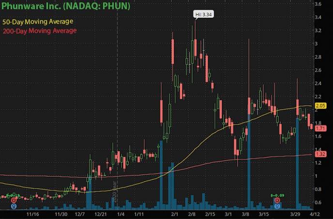 coinbase IPO penny stock sto buy watch Phunware Inc. PHUN stock chart
