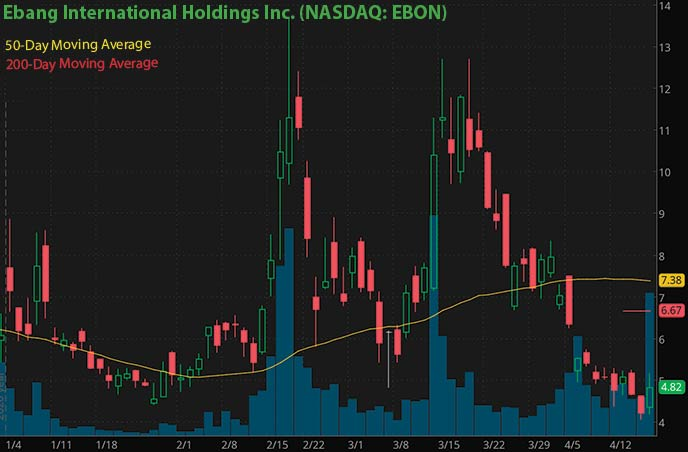 cryptocurrency dogecoin bitcoin penny stocks to buy Ebang International EBON stock chart