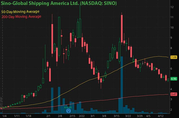 cryptocurrency dogecoin bitcoin penny stocks to buy Sino Global Shipping America Ltd SINO stock chart