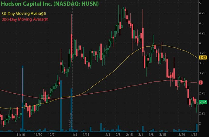 cryptocurrency penny stocks to buy Hudson Capital Inc. HUSN stock chart