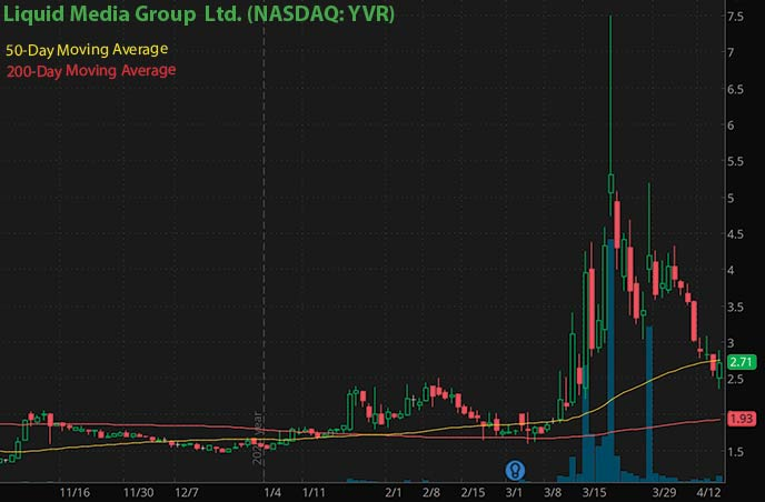 cryptocurrency penny stocks to buy Liquid Media Group Ltd. YVR stock chart