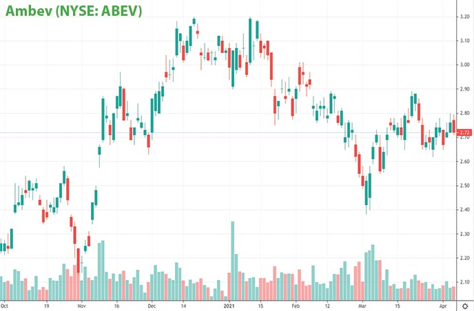 epicenter penny stocks on Robinhood Ambev ABEV stock chart