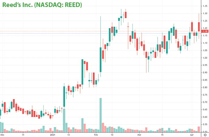 epicenter penny stocks on Robinhood Reed's Inc. REED chart
