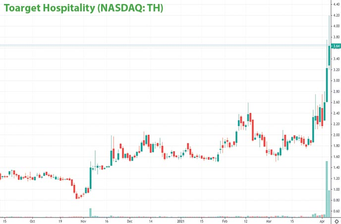 epicenter penny stocks on Robinhood Target Hospitality TH stock chart