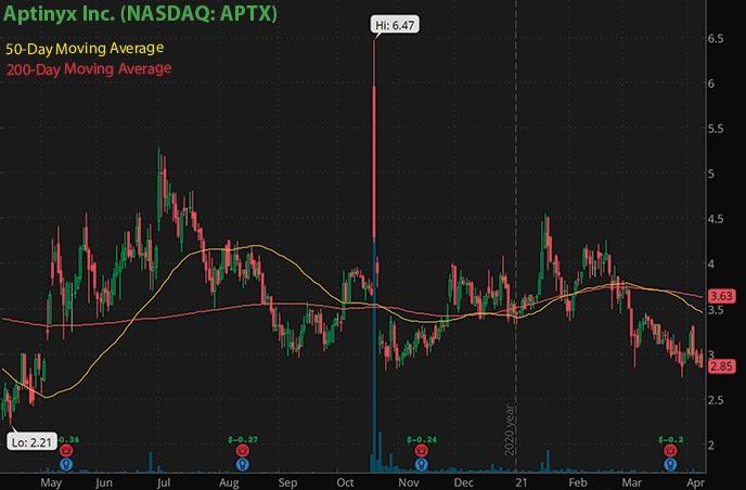 hot biotech penny stocks to watch right now Aptinyx Inc. APTX stock chart