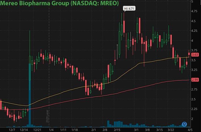 hot penny stocks to buy right now Mereo BioPharma Group MREO stock chart