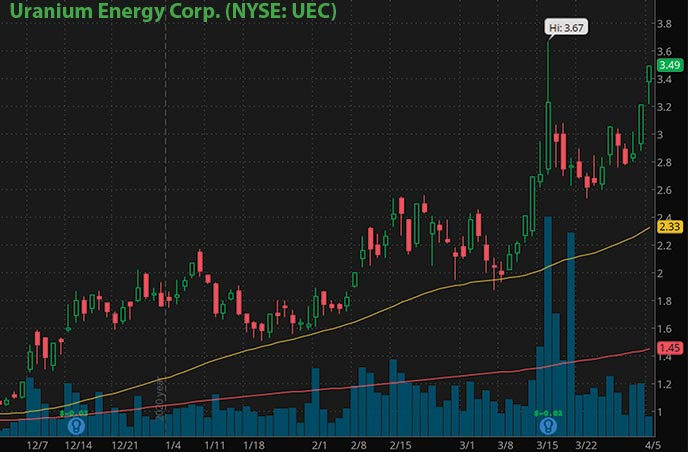 hot penny stocks to buy right now Uranium Energy Corp. UEC stock chart