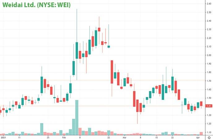 hot penny stocks to watch Weidai Ltd WEI stock chart