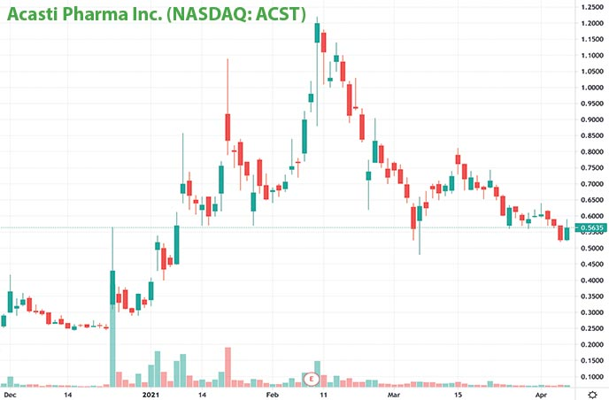 penny stocks on robinhood to buy under $1 Acasti Pharma Inc. ACST stock chart