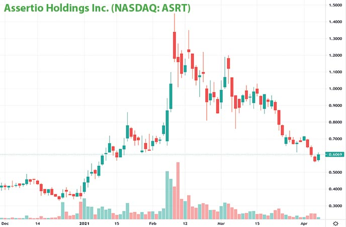 penny stocks on robinhood to buy under $1 Assertio Holdings Inc. ASRT stock chart