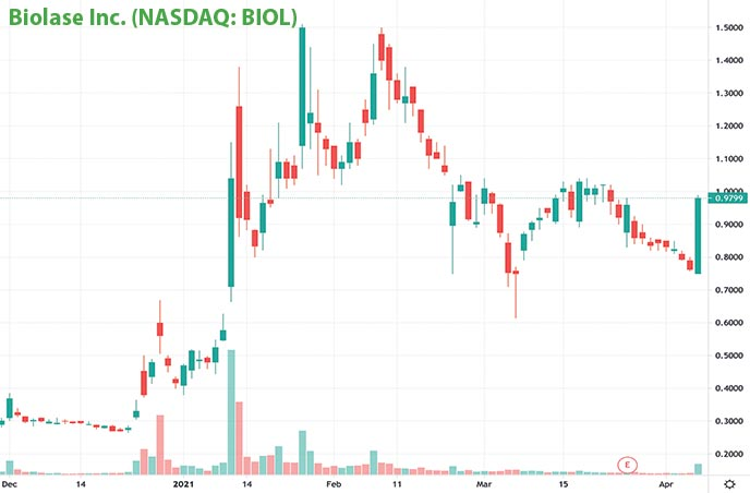 penny stocks on robinhood to buy under $1 Biolase Inc. BIOL stock chart