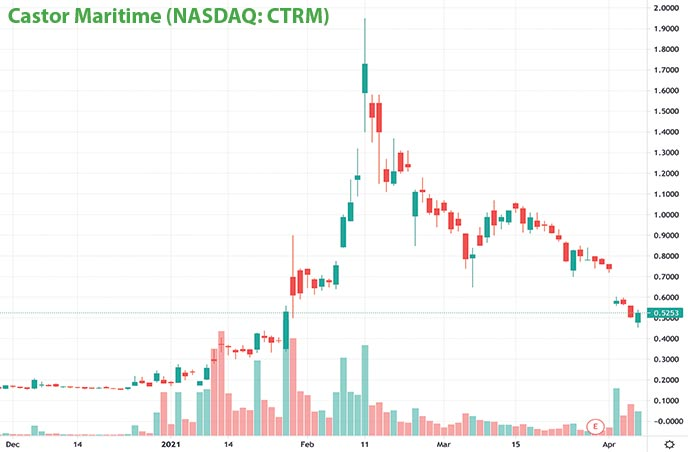 penny stocks on robinhood to buy under $1 Castor Maritime CTRM stock chart