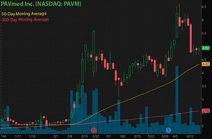 penny stocks to buy PAVmed Inc. PAVM stock chart