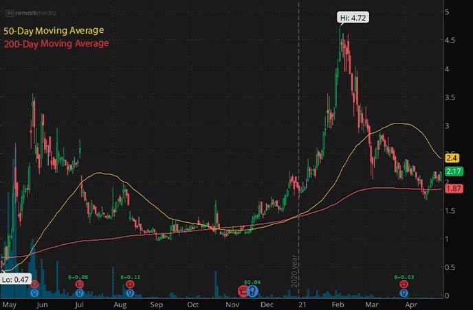 penny stocks to buy Remark Holding MARK stock chart
