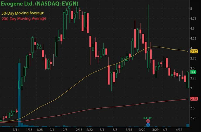 penny stocks to buy Synlogic Inc. SYBX stock chart