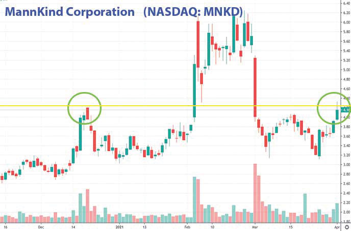 penny stocks to buy now MannKind Corporation MNKD stock chart