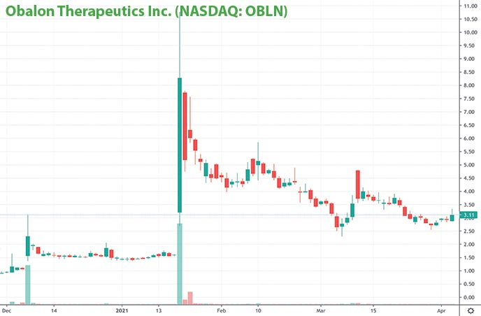 penny stocks to buy obalon therapeutics OBLN stock chart