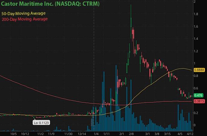 penny stocks to buy on robinhood under $1 Castor Maritime CTRM stock chart
