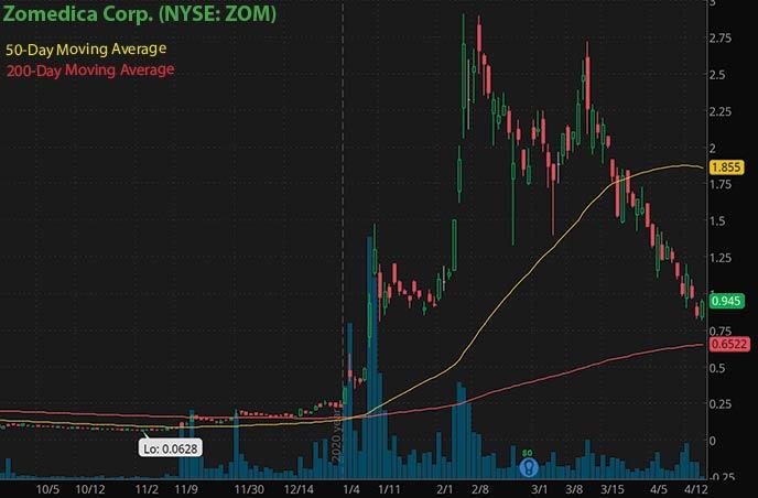 penny stocks to buy on robinhood under $1 Zomedica Corp ZOM stock chart