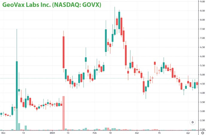 penny stocks to buy right now GeoVax Labs Inc. GOVX stock chart