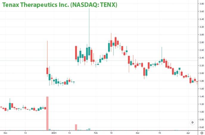 penny stocks to buy right now Tenax Therapeutics TENX stock chart