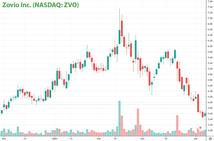 penny stocks to buy right now Zovio Inc. ZVO stock chart