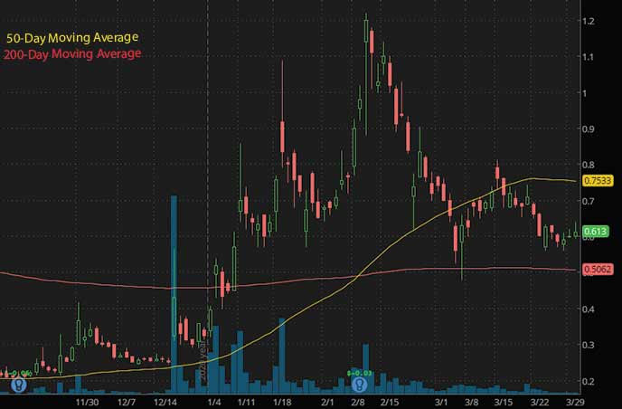 penny stocks to buy under $1 on Robinhood Acasti Pharma Inc. ACST stock chart