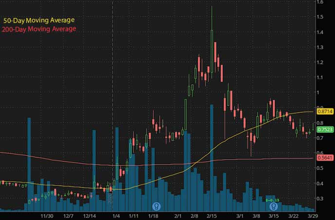 penny stocks to buy under $1 on Robinhood Advaxis Inc. ADXS stock chart
