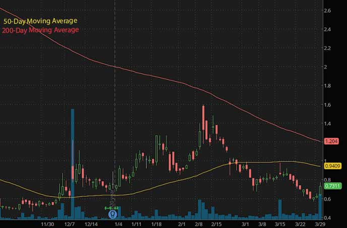 penny stocks to buy under $1 on Robinhood Teligent Inc. TLGT stock chart
