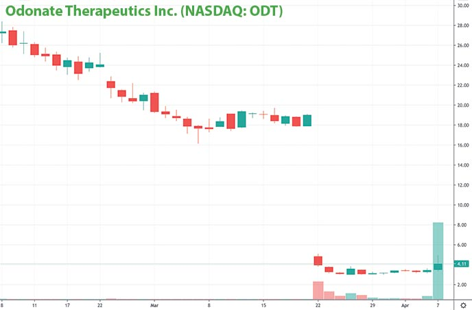penny stocks to watch for april Odonate Therapeutics ODT stock chart