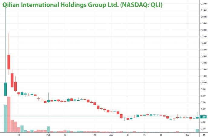 penny stocks to watch for april Qilian International Holdings Group Ltd. QLI stock chart