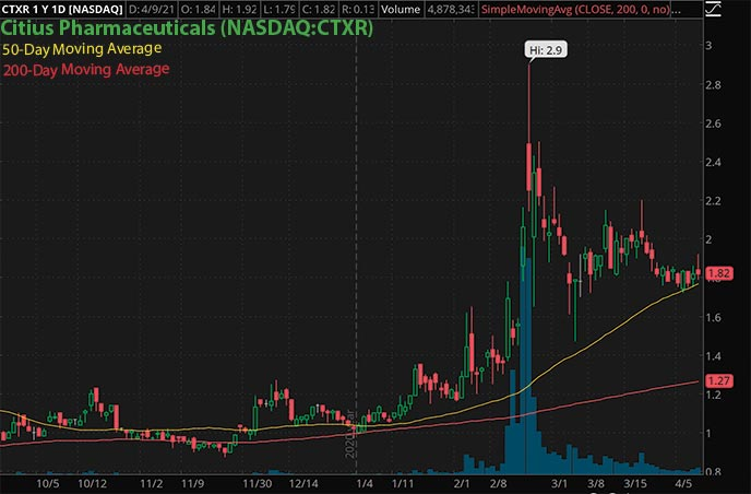 penny stocks to watch trading Citius Pharmaceuticals CTXR stock chart