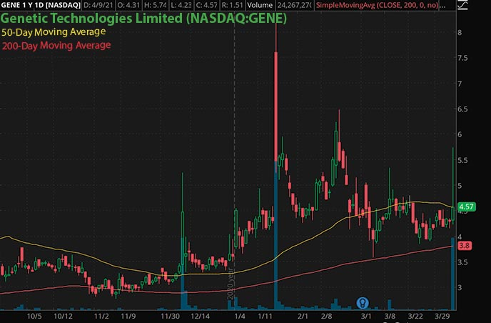 penny stocks to watch trading Genetic Technologies Limited GENE stock chart