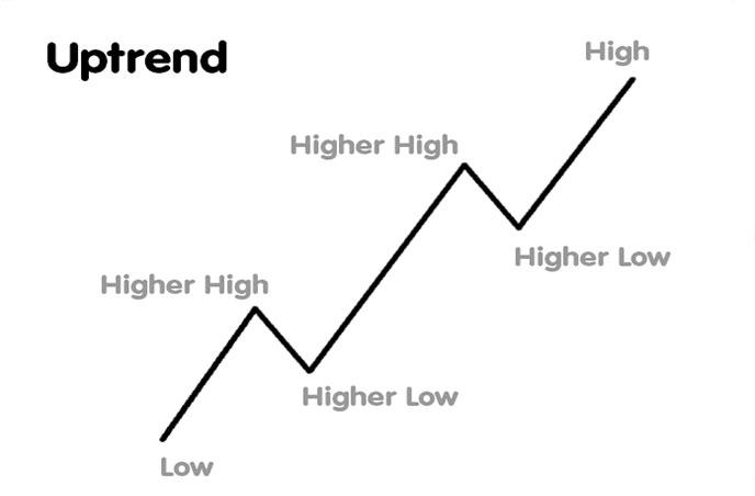 penny stocks uptrend chart pattern