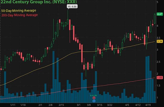 reddit penny stocks to buy Robinhood 22nd Century Group Inc. XXII stock chart
