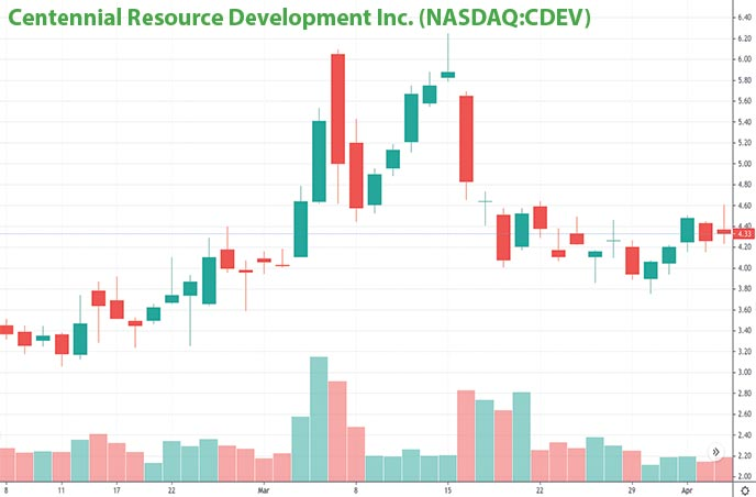 reopening penny stocks to watch right now Centenntial Resource Decelopment Inc. CDEV stock chart