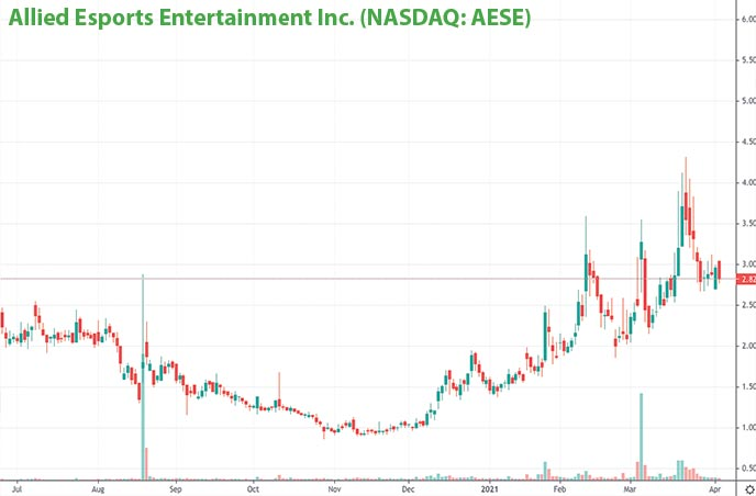 tech penny stocks to watch Allied Esports Entertainment Inc. AESE stock chart