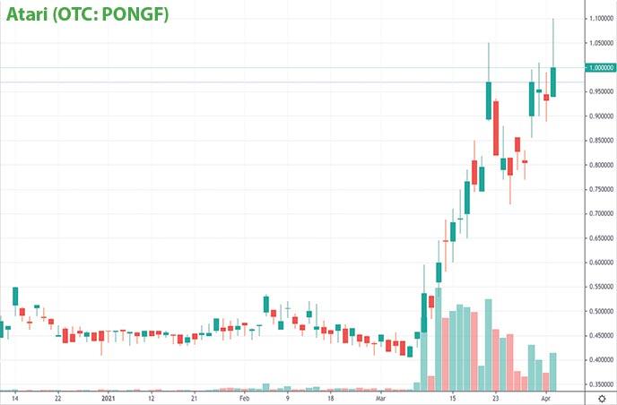 tech penny stocks to watch Atari PONGF stock chart