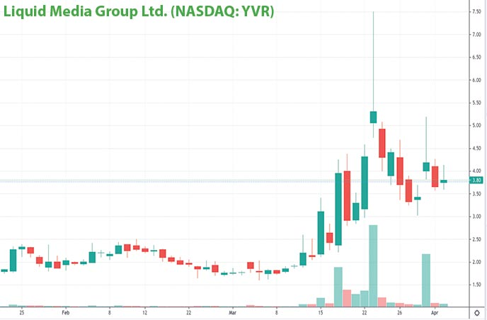 tech penny stocks to watch Liquid Media Group Ltd. YVR stock chart