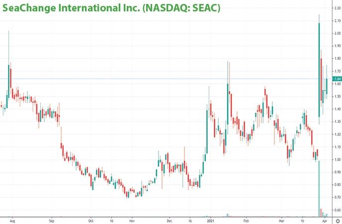 tech penny stocks to watch SeaChange International Inc. SEAC stock chart