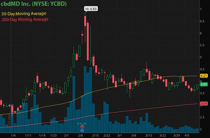 top penny stocks to buy cbdMD Inc. YCBD stock chart