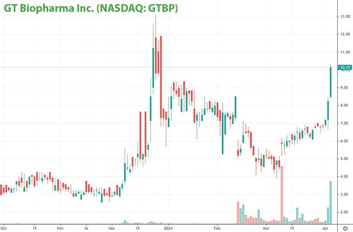 top penny stocks today GT Biopharma Inc. GTBP stock chart