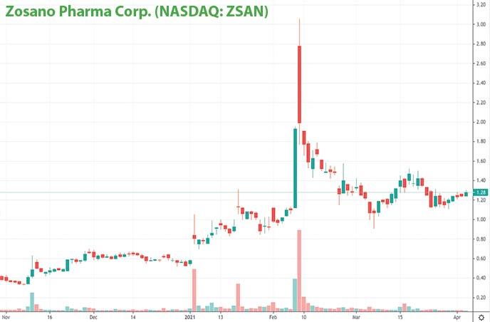 top penny stocks today Zosano Pharma Corp. ZSAN stock chart